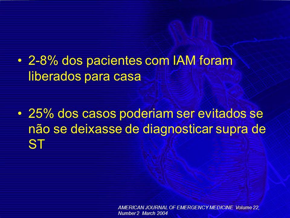 2-8% dos pacientes com IAM foram liberados para casa 25% dos casos poderiam ser evitados se não se deixasse de diagnosticar supra de ST AMERICAN JOURN