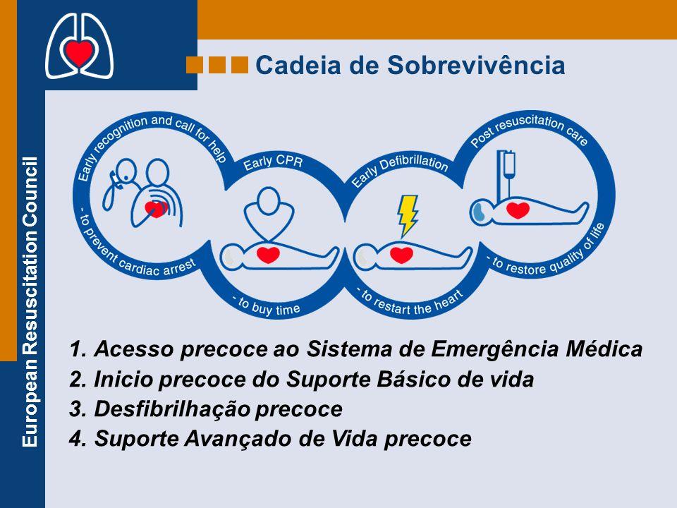 European Resuscitation Council Cadeia de Sobrevivência 1.Acesso precoce ao Sistema de Emergência Médica 2.Inicio precoce do Suporte Básico de vida 3.D