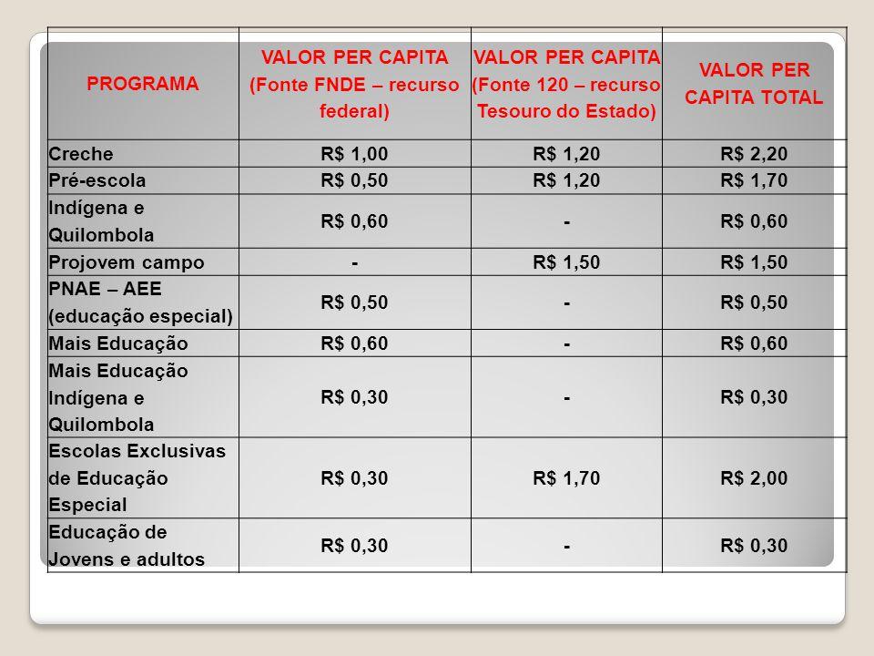 Valores Per Capita de Repasses PROGRAMA VALOR PER CAPITA (Fonte FNDE – recurso federal) VALOR PER CAPITA (Fonte 120 – recurso Tesouro do Estado) VALOR