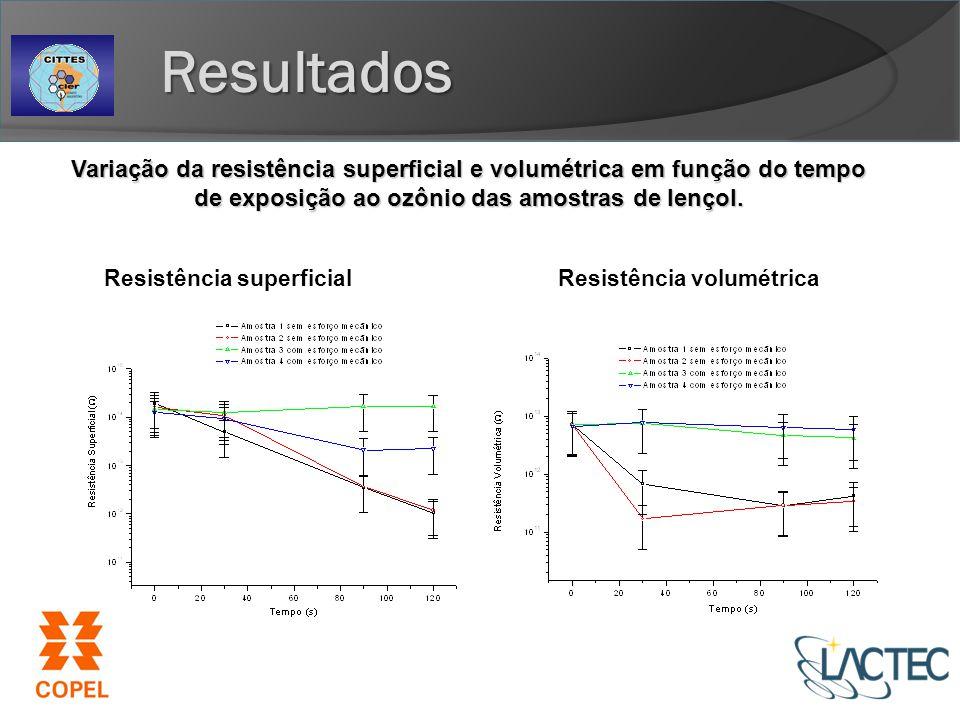 Resistência superficialResistência volumétrica Variação da resistência superficial e volumétrica em função do tempo de exposição ao ozônio das amostras de lençol.