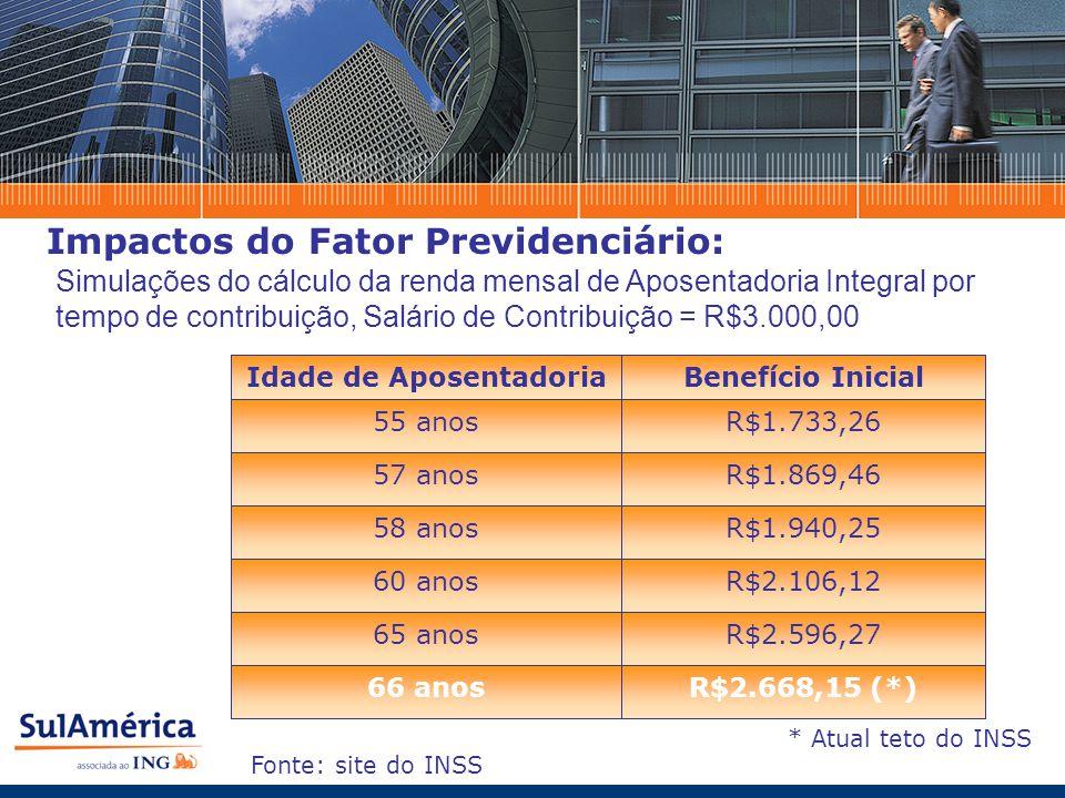 Impactos do Fator Previdenciário: R$2.106,1260 anos R$1.940,2558 anos R$1.869,4657 anos R$2.668,15 (*)66 anos R$2.596,2765 anos R$1.733,2655 anos Benefício InicialIdade de Aposentadoria Simulações do cálculo da renda mensal de Aposentadoria Integral por tempo de contribuição, Salário de Contribuição = R$3.000,00 * Atual teto do INSS Fonte: site do INSS