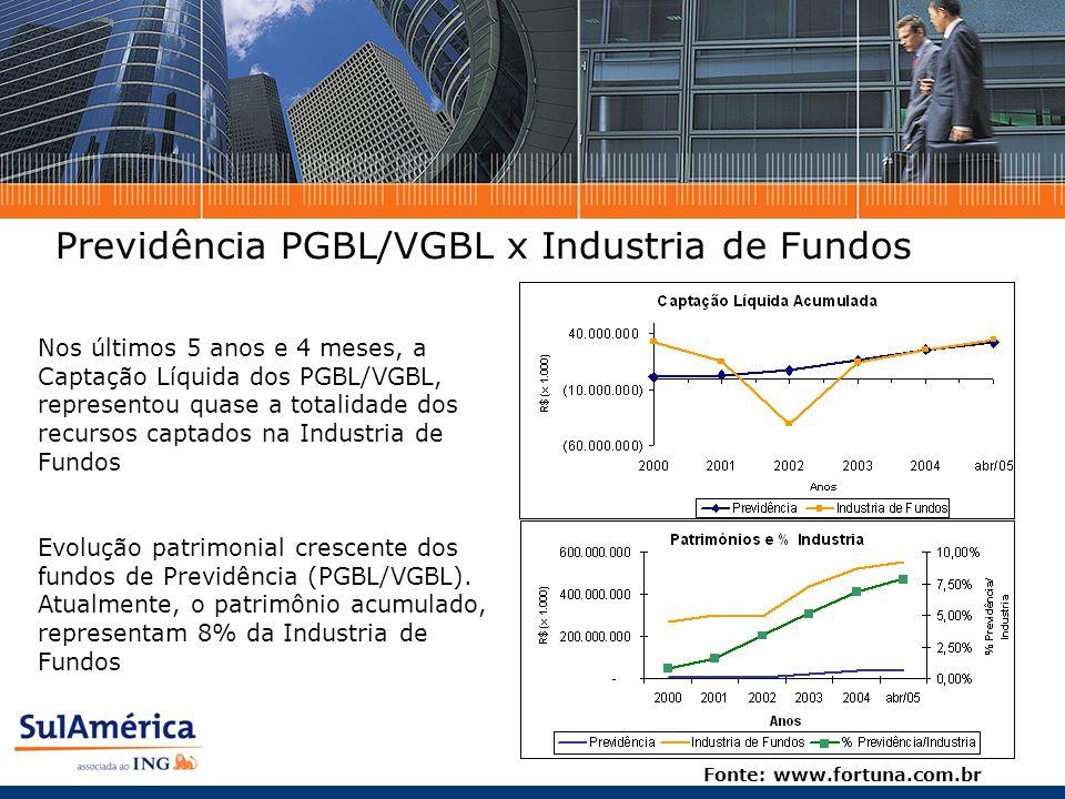 Nos últimos 5 anos e 4 meses, a Captação Líquida dos PGBL/VGBL, representou quase a totalidade dos recursos captados na Industria de Fundos Evolução patrimonial crescente dos fundos de Previdência (PGBL/VGBL).