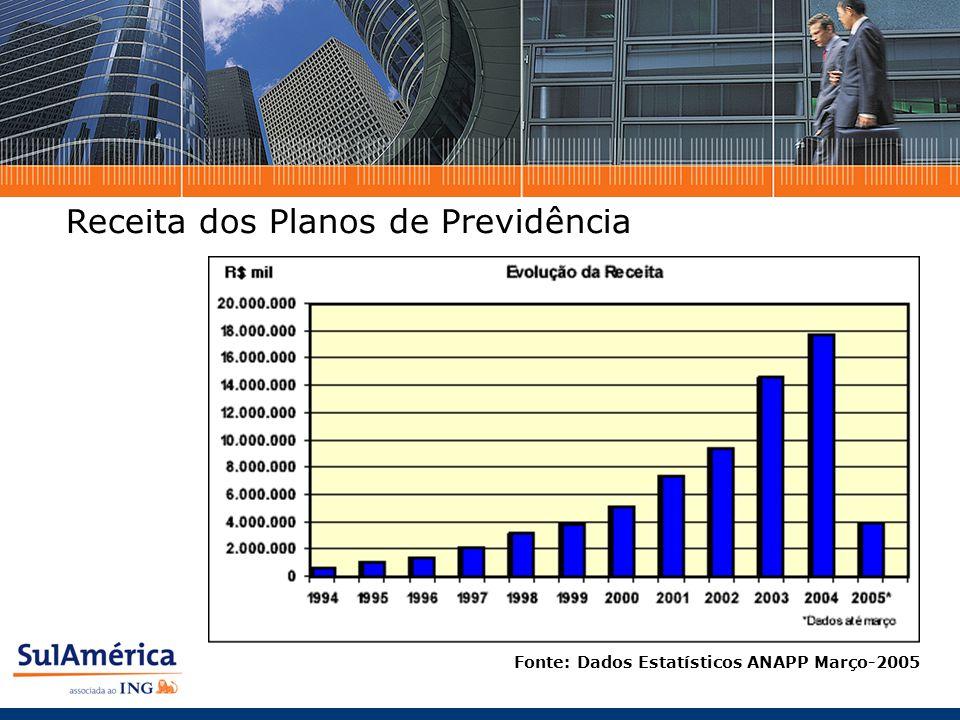 Receita dos Planos de Previdência Fonte: Dados Estatísticos ANAPP Março-2005
