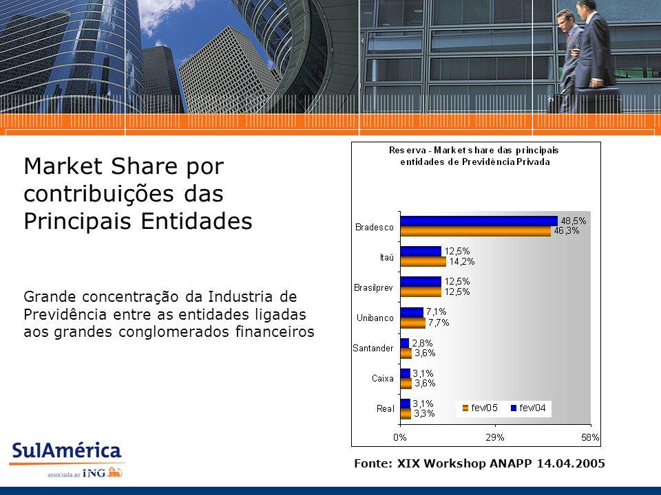 Market Share por contribuições das Principais Entidades Fonte: XIX Workshop ANAPP 14.04.2005 Grande concentração da Industria de Previdência entre as entidades ligadas aos grandes conglomerados financeiros