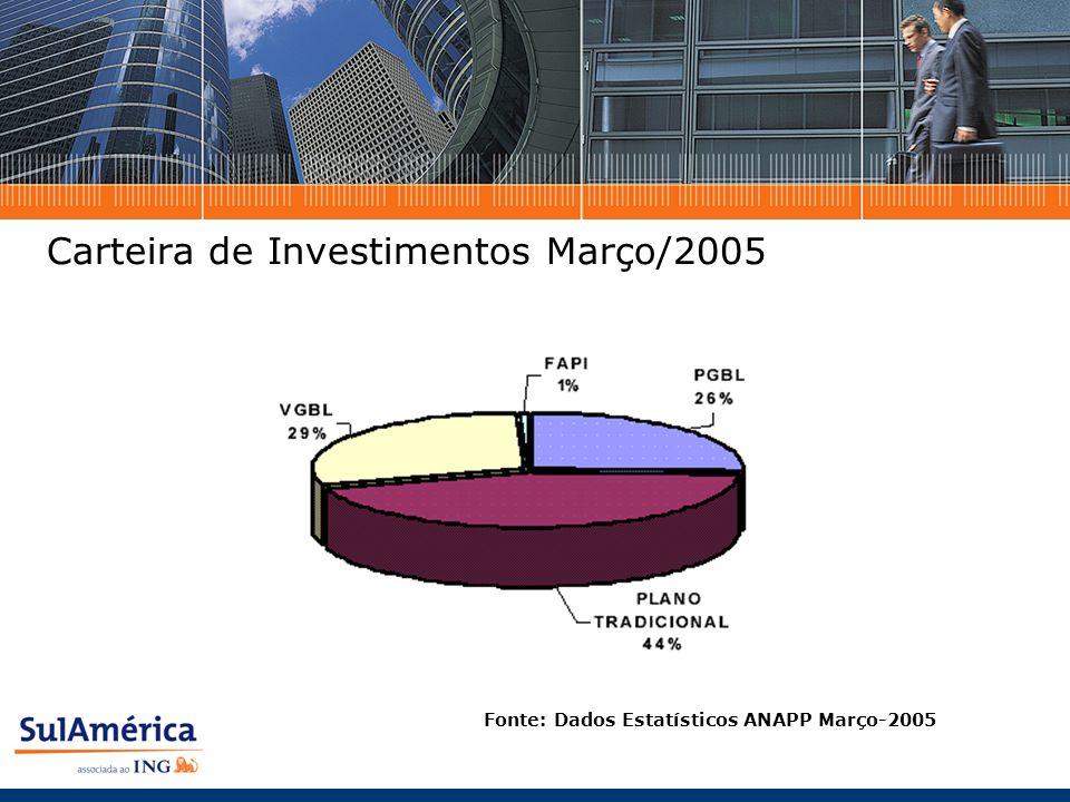 Carteira de Investimentos Março/2005 Fonte: Dados Estatísticos ANAPP Março-2005
