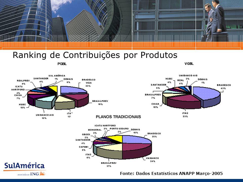 Ranking de Contribuições por Produtos Fonte: Dados Estatísticos ANAPP Março-2005