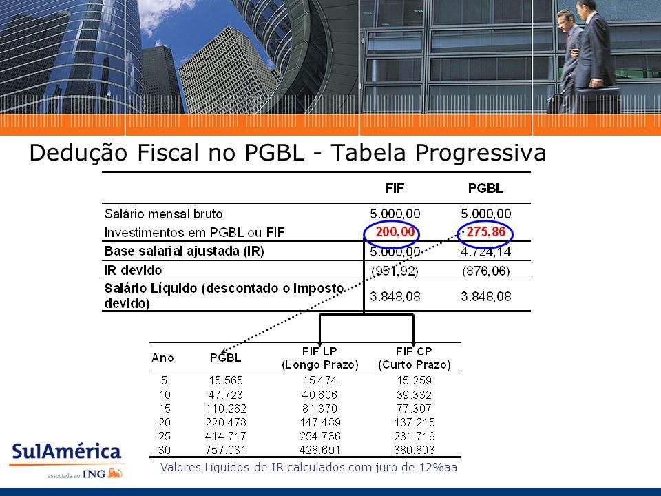 Dedução Fiscal no PGBL - Tabela Progressiva Valores L í quidos de IR calculados com juro de 12%aa