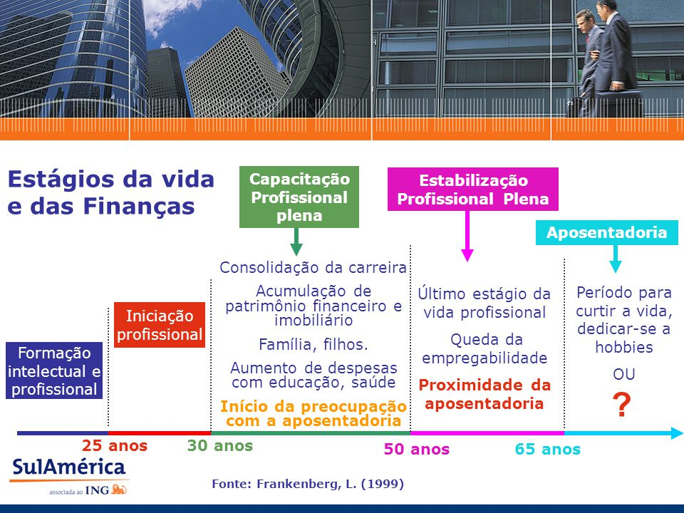 Estágios da vida e das Finanças 25 anos30 anos 65 anos Estabilização Profissional Plena 50 anos Capacitação Profissional plena Iniciação profissional Formação intelectual e profissional Fonte: Frankenberg, L.