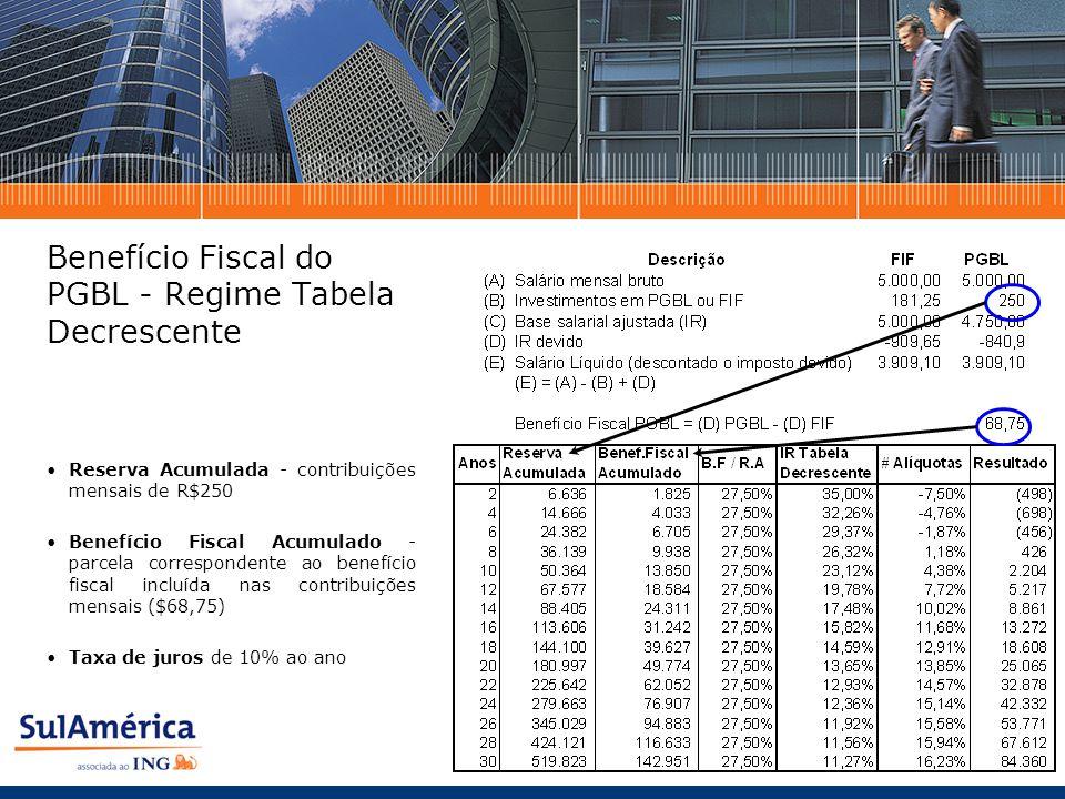 Benefício Fiscal do PGBL - Regime Tabela Decrescente Reserva Acumulada - contribuições mensais de R$250 Benefício Fiscal Acumulado - parcela correspondente ao benefício fiscal incluída nas contribuições mensais ($68,75) Taxa de juros de 10% ao ano