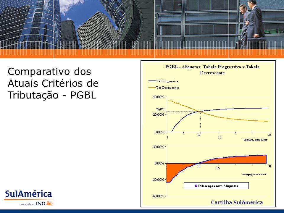 Comparativo dos Atuais Critérios de Tributação - PGBL Cartilha SulAm é rica