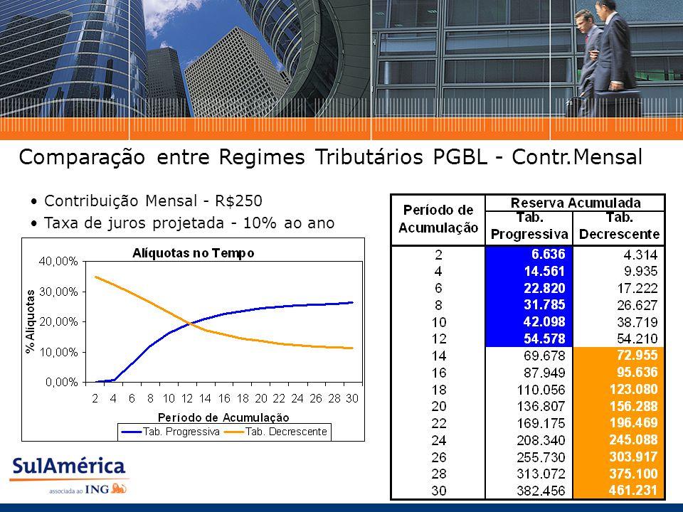 Contribuição Mensal - R$250 Taxa de juros projetada - 10% ao ano Comparação entre Regimes Tributários PGBL - Contr.Mensal