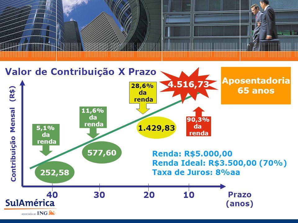 Prazo (anos) Renda: R$5.000,00 Renda Ideal: R$3.500,00 (70%) Taxa de Juros: 8%aa Contribuição Mensal (R$) Aposentadoria 65 anos 40302010 252,58 577,60 1.429,83 4.516,73 Valor de Contribuição X Prazo 5,1% da renda 11,6% da renda 28,6% da renda 90,3% da renda