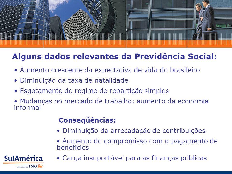 Alguns dados relevantes da Previdência Social: Aumento crescente da expectativa de vida do brasileiro Diminuição da taxa de natalidade Esgotamento do