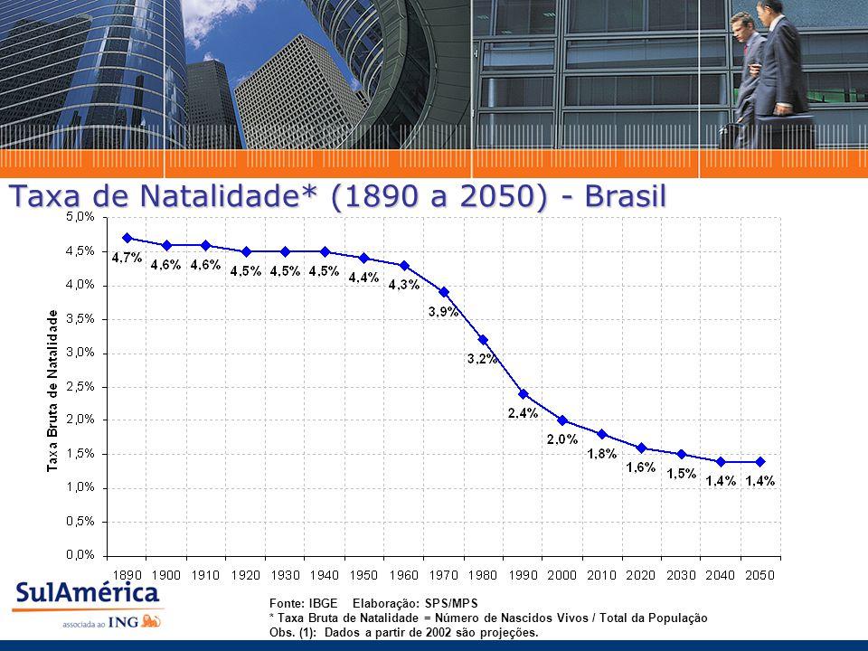 Taxa de Natalidade* (1890 a 2050) - Brasil Fonte: IBGE Elaboração: SPS/MPS * Taxa Bruta de Natalidade = Número de Nascidos Vivos / Total da População