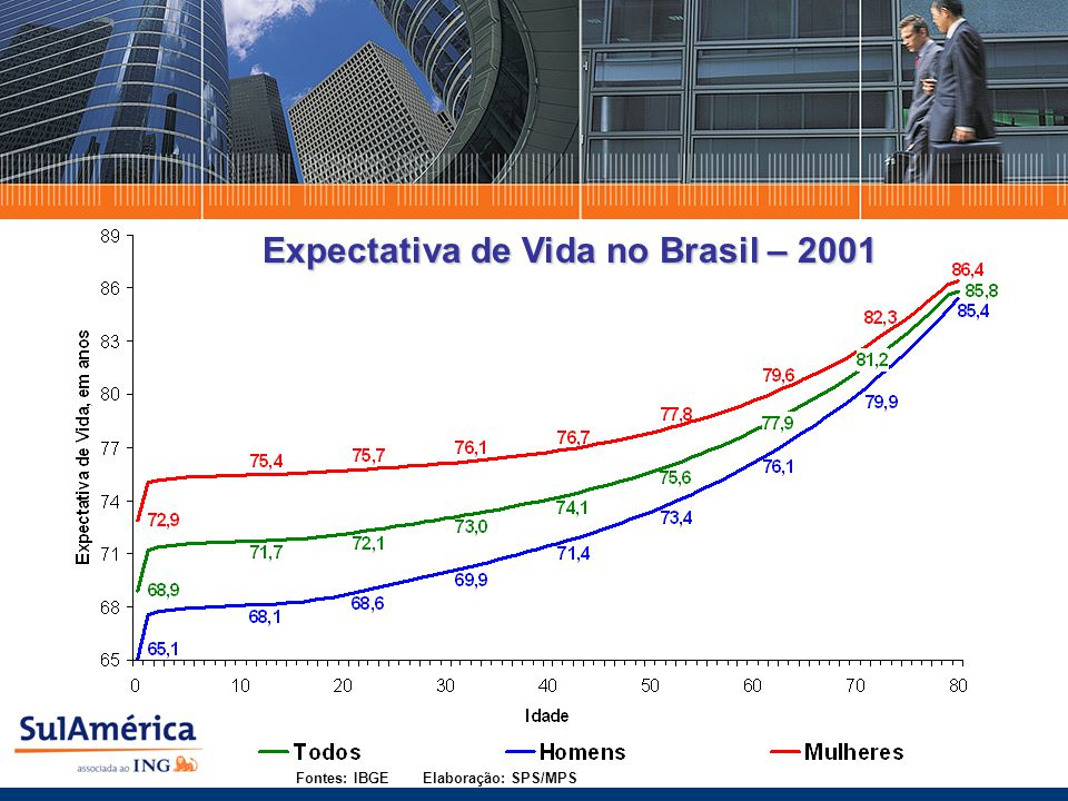 Expectativa de Vida no Brasil – 2001 Fontes: IBGE Elaboração: SPS/MPS