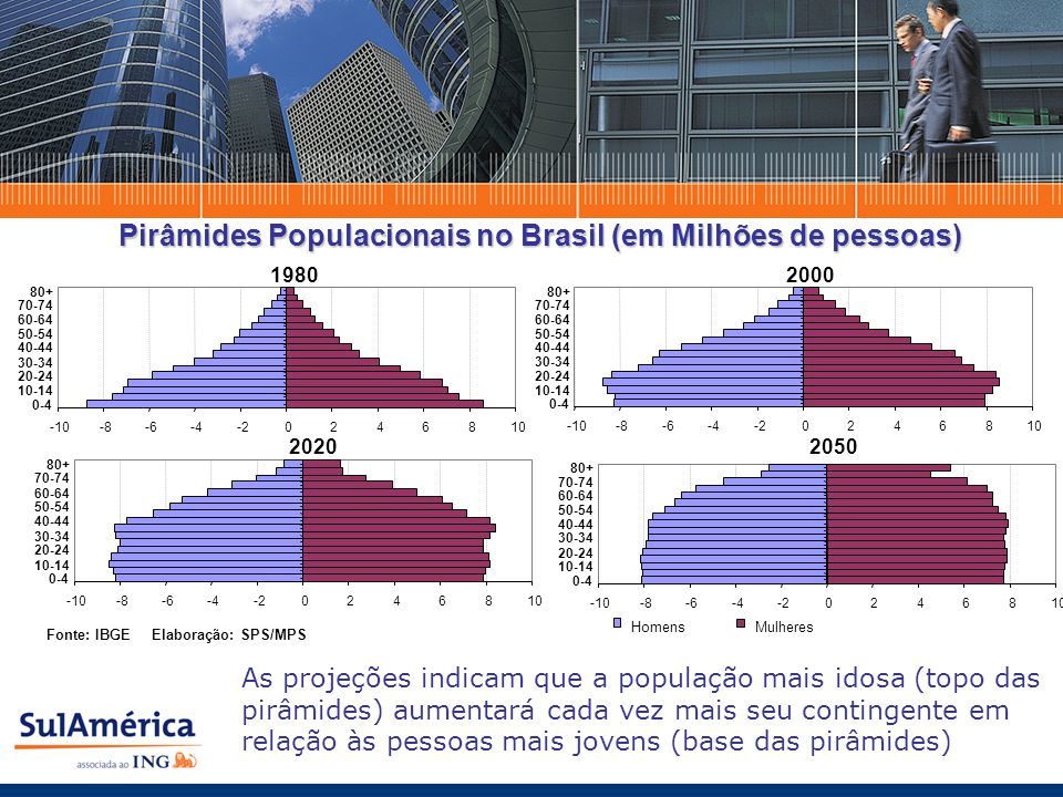 Comparações entre VGBL (Tabela Decrescente) x FIF (CP & LP) Contribuição Mensal - R$200 Taxa de juros projetada - 12% ao ano
