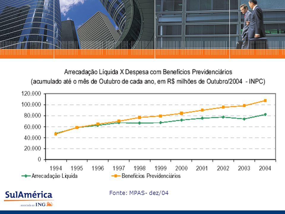 Déficit da Previdência Social: 2003 2004 Déficit = R$28,649 bi Benefício Médio = R$457,52 Déficit em relação ao PIB = 1,7% Déficit = R$32,703 bi Benefício Médio = R$480,31 Déficit em relação ao PIB = 1,82% 14,1% de aumento Fonte: Estado de São Paulo / jan-05 2002 Déficit = R$21,4 bi Benefício Médio = R$456,68