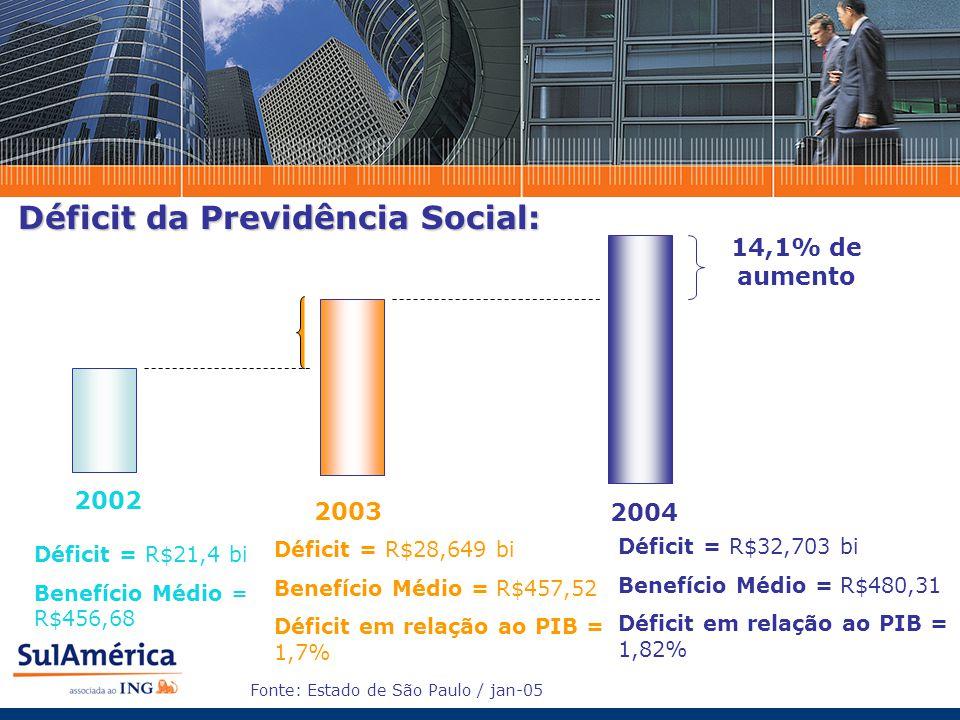 Déficit da Previdência Social: 2003 2004 Déficit = R$28,649 bi Benefício Médio = R$457,52 Déficit em relação ao PIB = 1,7% Déficit = R$32,703 bi Benef