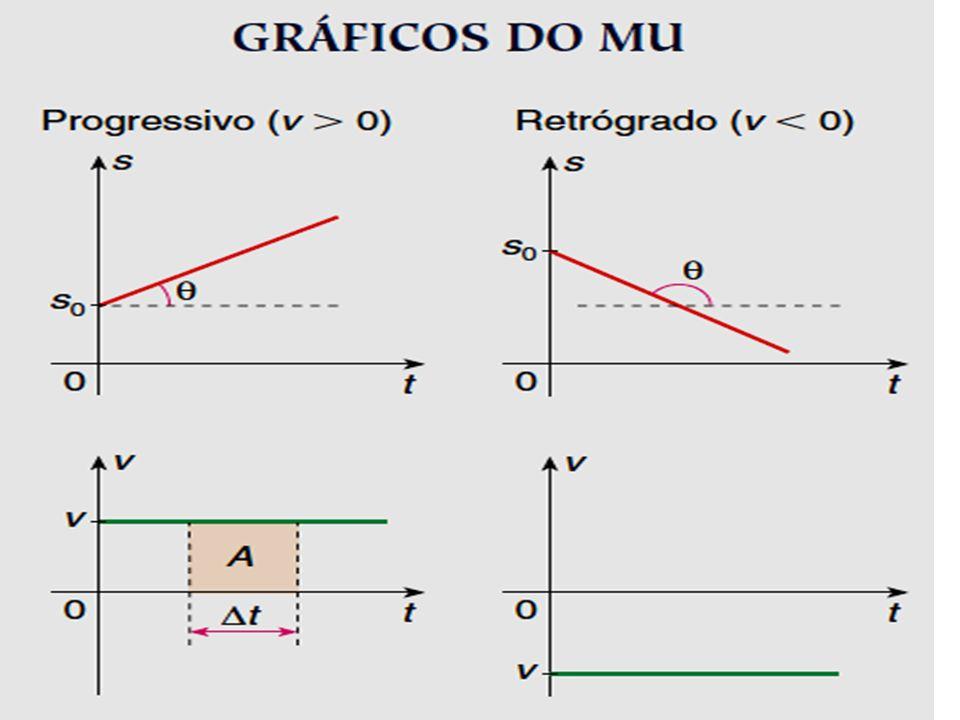Uma partícula esta em movimento com equação horária dos espaços dada, em unidades do SI, por: s = 4,0t 2 – 10,0t + 7,0 a) Qual a trajetória da partícula.
