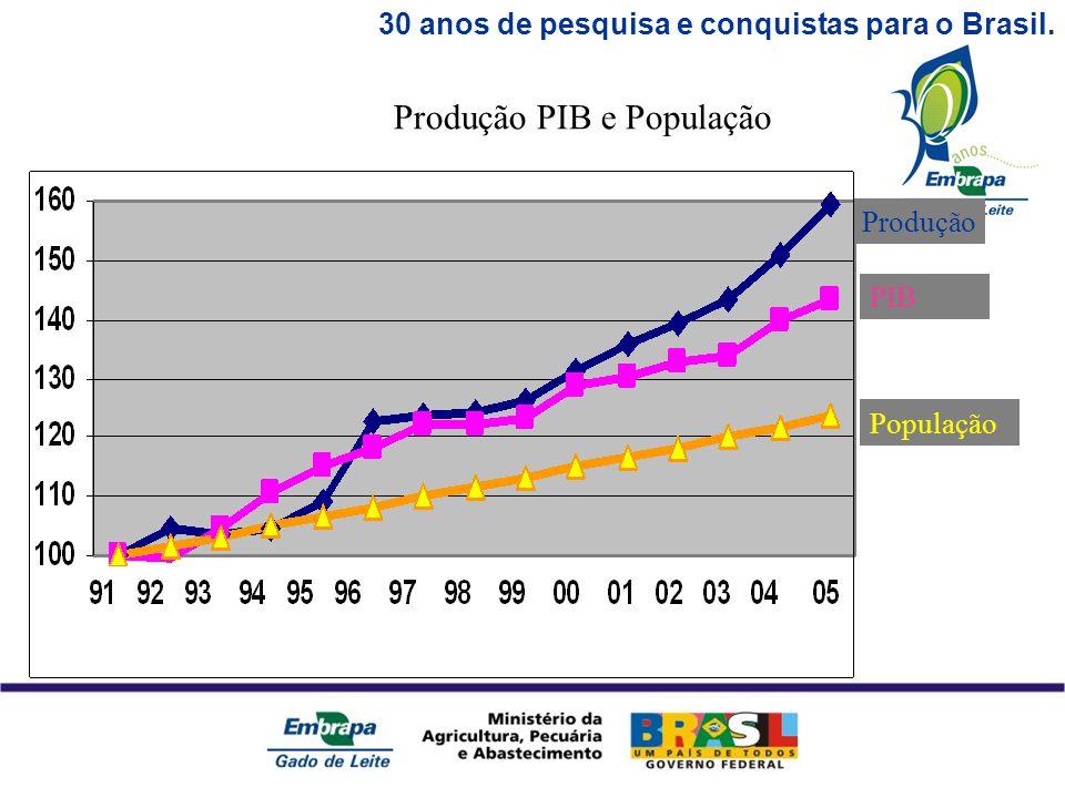 30 anos de pesquisa e conquistas para o Brasil. PIB Produção População Produção PIB e População