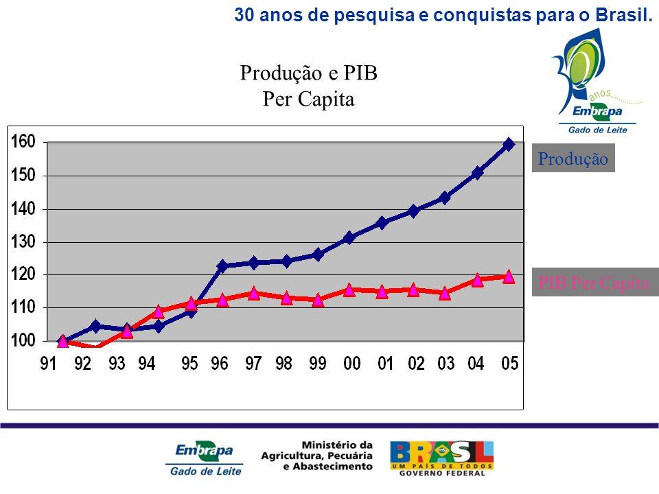 30 anos de pesquisa e conquistas para o Brasil. PIB Per Capita Produção Produção e PIB Per Capita