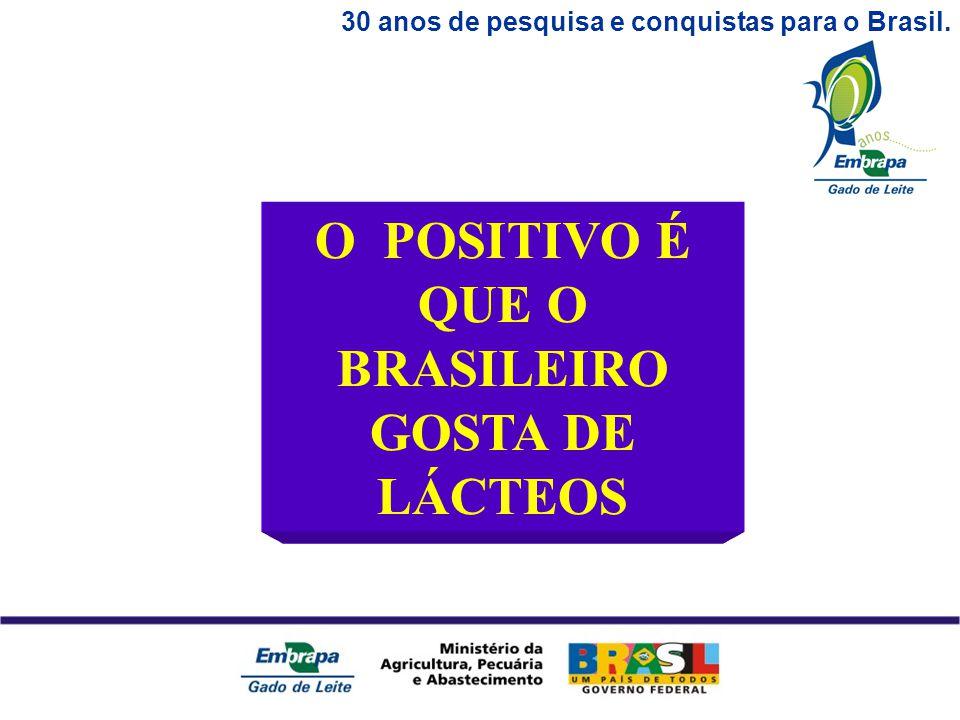 30 anos de pesquisa e conquistas para o Brasil. O POSITIVO É QUE O BRASILEIRO GOSTA DE LÁCTEOS