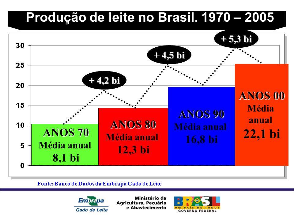 Produção de leite no Brasil.