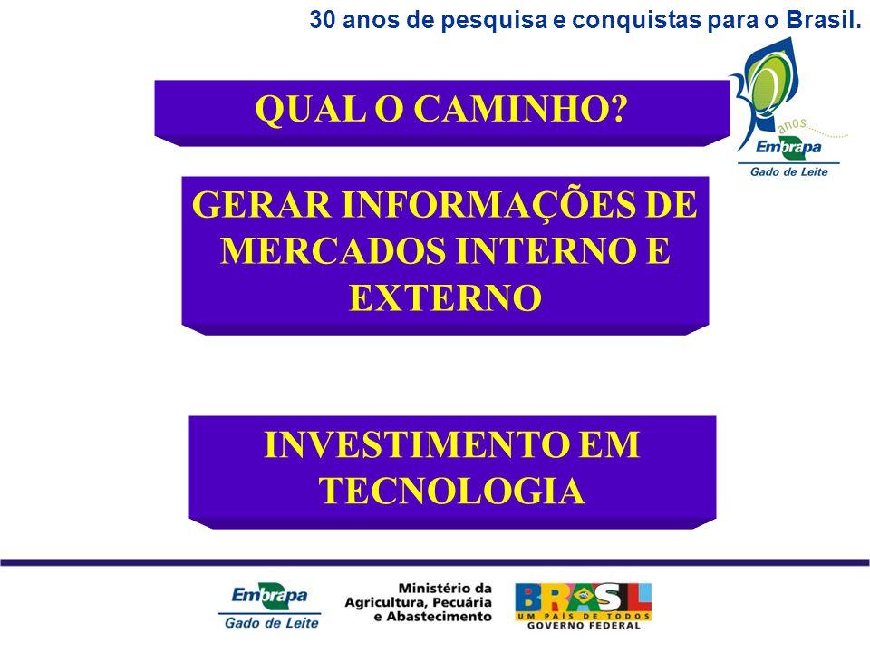 30 anos de pesquisa e conquistas para o Brasil. QUAL O CAMINHO.