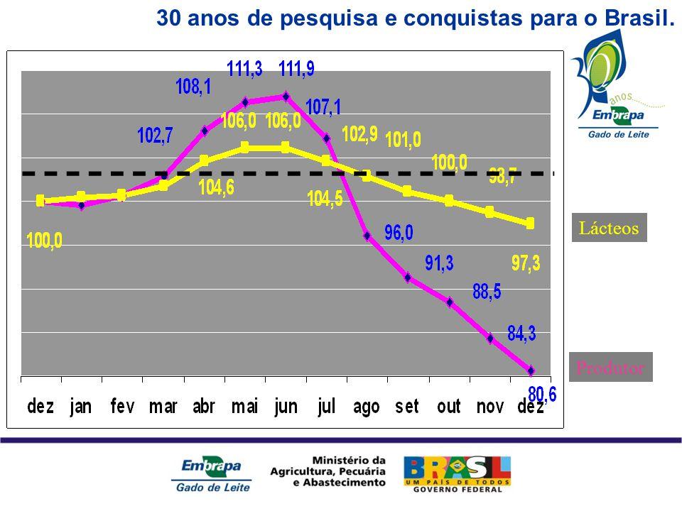 30 anos de pesquisa e conquistas para o Brasil. Lácteos Produtor