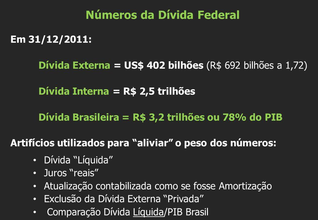 Números da Dívida Federal Em 31/12/2011: Dívida Externa = US$ 402 bilhões (R$ 692 bilhões a 1,72) Dívida Interna = R$ 2,5 trilhões Dívida Brasileira =