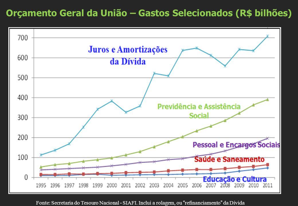 """Orçamento Geral da União – Gastos Selecionados (R$ bilhões) Fonte: Secretaria do Tesouro Nacional - SIAFI. Inclui a rolagem, ou """"refinanciamento"""" da D"""