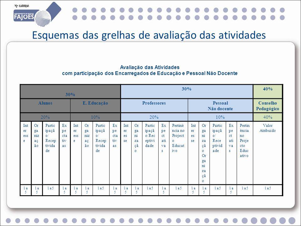 Avaliação das Atividades com participação dos Encarregados de Educação e sem a participação do Pessoal Não Docente 30% 40% AlunosE.