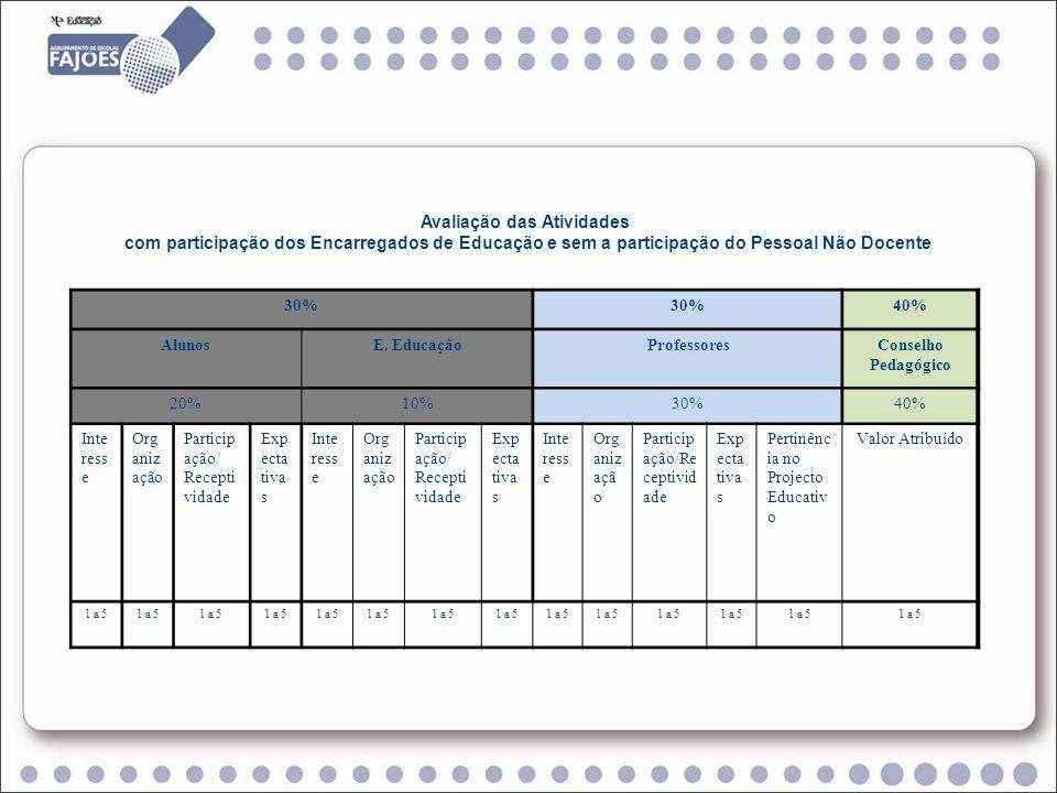 Avaliação das Atividades com participação do Pessoal Não Docente e sem a participação dos Encarregados de Educação.