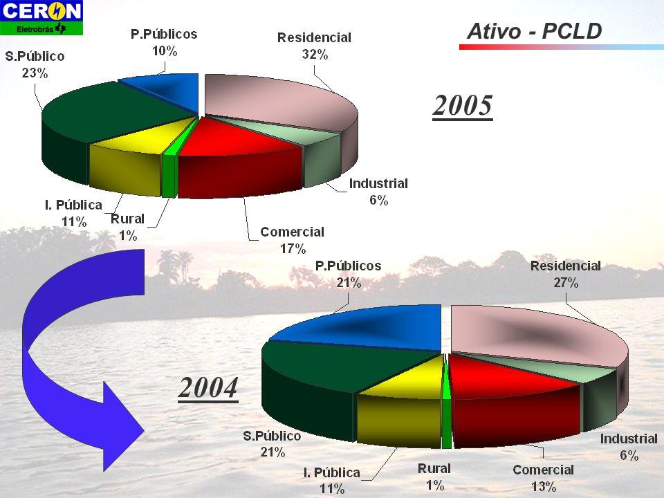 Ativo - PCLD 2004 2005