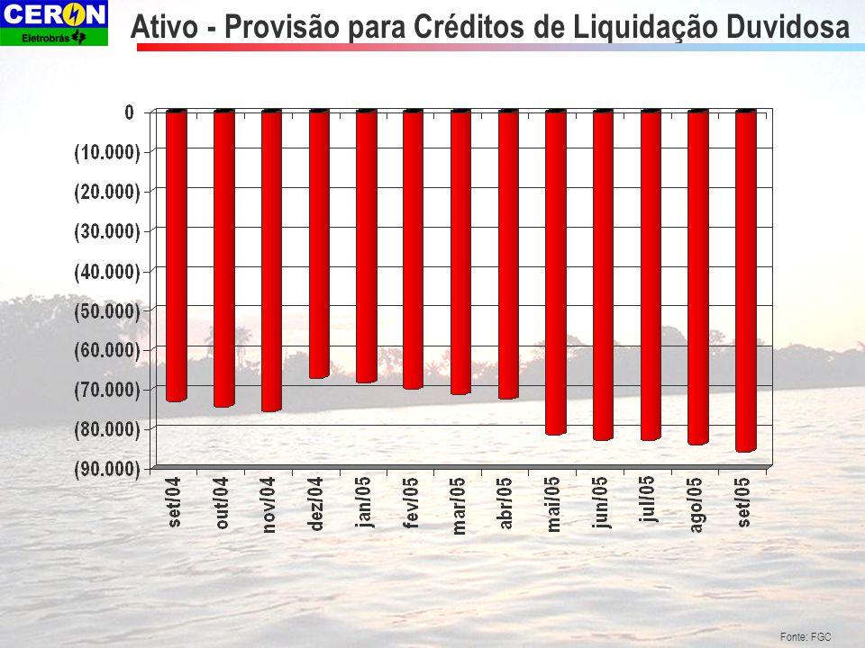 Fonte: FGC Ativo - Provisão para Créditos de Liquidação Duvidosa