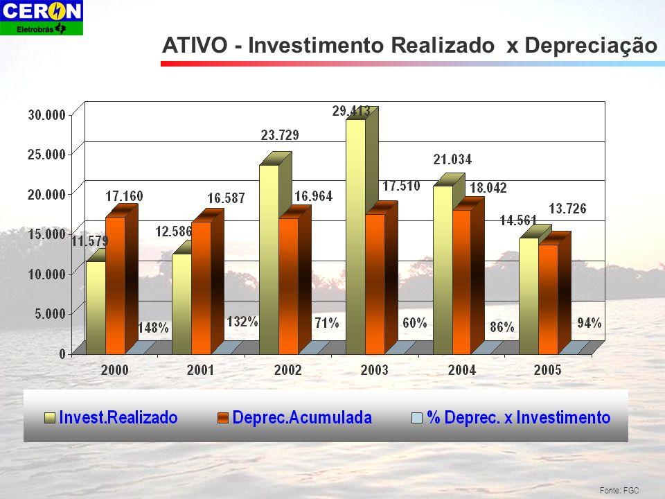 ATIVO - Investimento Realizado x Depreciação Fonte: FGC