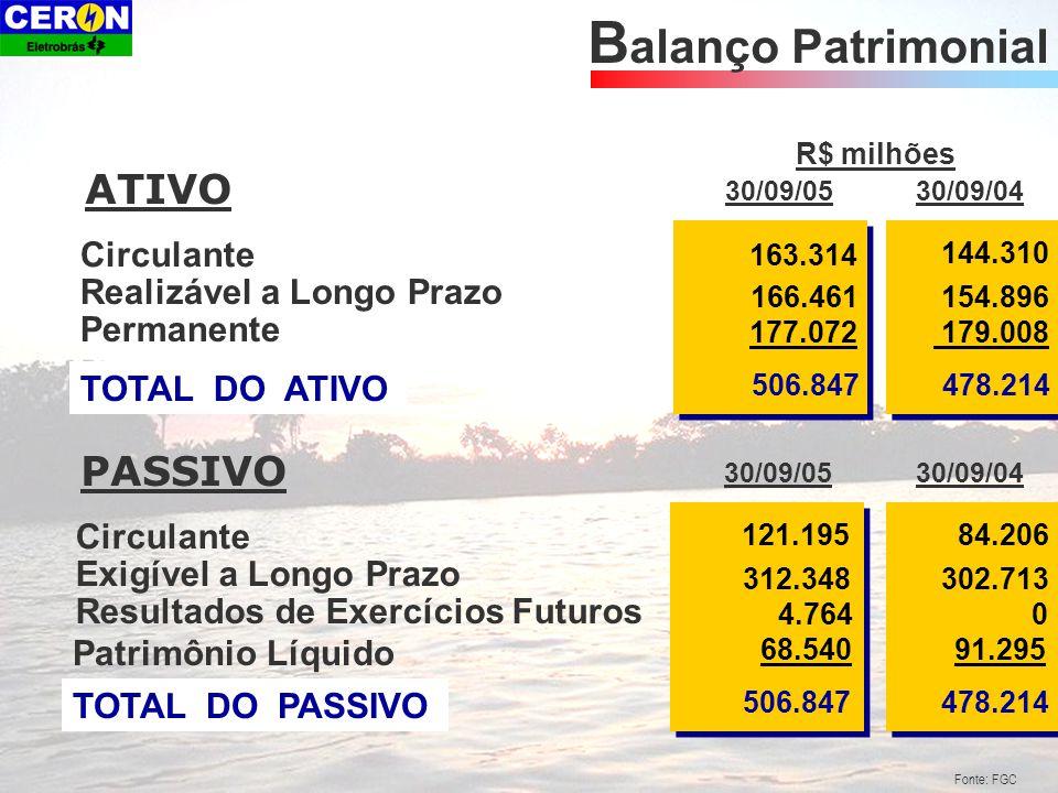 Fonte: FGC Estrutura de Balanço ATIVO 30% 27% 43% Circulante Realizável a Longo Prazo Permanente Circulante33% 47% Exigível a Longo Prazo Patrimônio Líquido 20% PASSIVO Fonte: FGC Estrutura de Balanço ATIVO 30% 27% 43% Circulante Realizável a Longo Prazo Permanente Circulante 18% 63 % Exigível a Longo Prazo Patrimônio Líquido 19 % PASSIVO SET/2004 PASSIVOATIVO Circulante 32% Realizável a Longo Prazo 33% Permanente 35% Circulante 24% Exigível a Longo Prazo Patrimônio Líquido 62% 14% SET/2005
