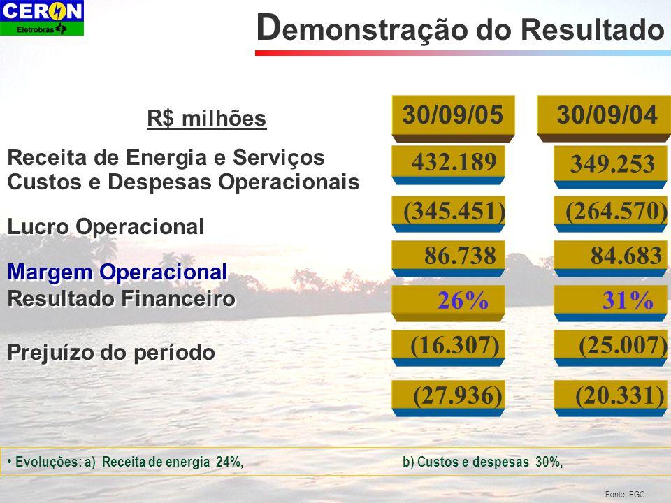 Fonte: FGC 432.189 349.253 Receita de Energia e Serviços Custos e Despesas Operacionais Lucro Operacional Margem Operacional Resultado Financeiro Prejuízo do período Receita de Energia e Serviços Custos e Despesas Operacionais Lucro Operacional Margem Operacional Resultado Financeiro Prejuízo do período R$ milhões D emonstração do Resultado (264.570) (345.451) 86.738 26% (16.307) (27.936) 84.683 31% (25.007) (20.331) 30/09/05 30/09/04 Evoluções: a) Receita de energia 24%, b) Custos e despesas 30%,