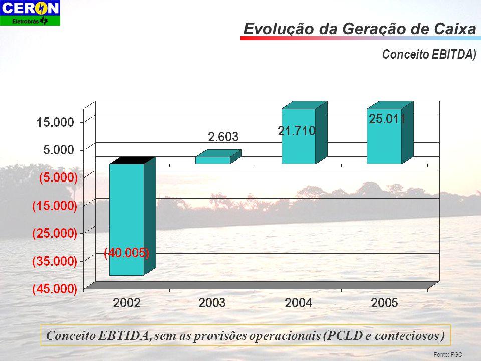 Evolução da Geração de Caixa Conceito EBITDA) Fonte: FGC Conceito EBTIDA, sem as provisões operacionais (PCLD e conteciosos )