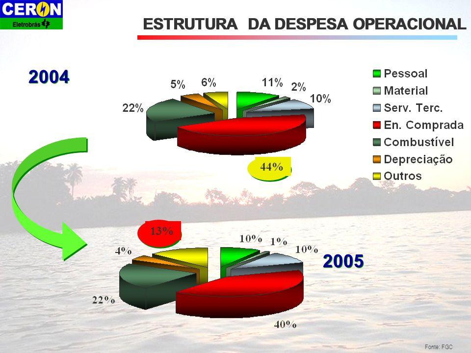 ESTRUTURA DA DESPESA OPERACIONAL 2005 2004 44% 13% Fonte: FGC