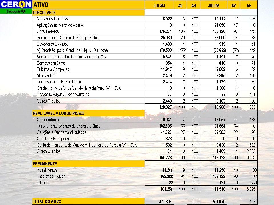 Comportamento da Receita Bruta Fonte: FGC Receita bruta estimada para dez/2005, R$ 583 milhões