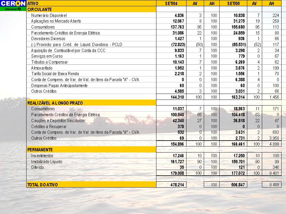 Comportamento da Receita Líquida Fonte: FGC Estimativa do Receita em dez/2005, R$ 450 milhões.