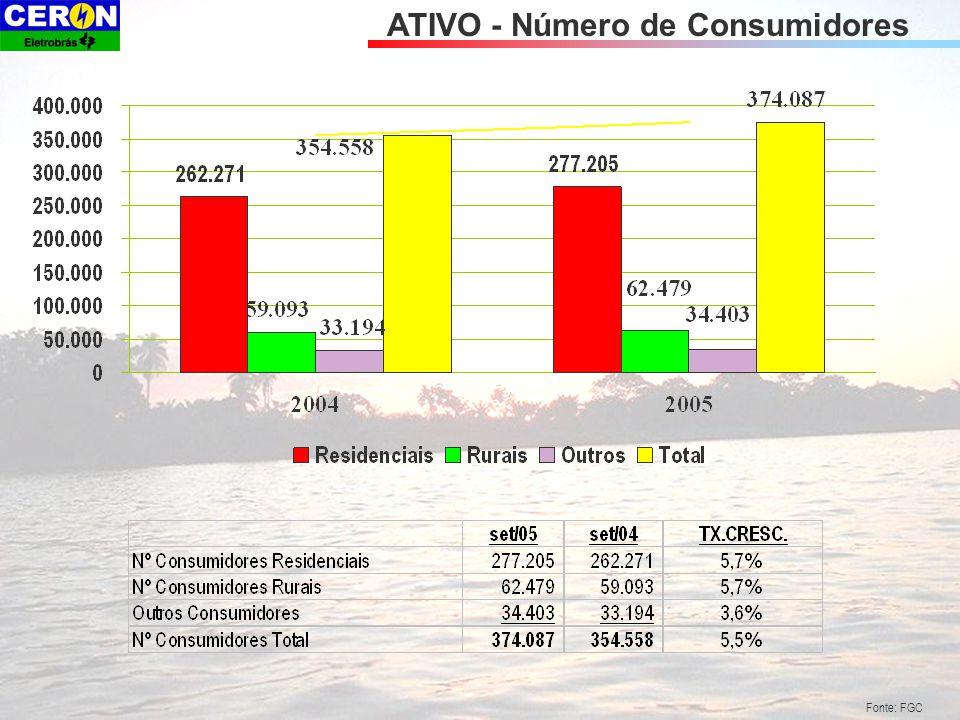 ATIVO - Número de Consumidores Fonte: FGC