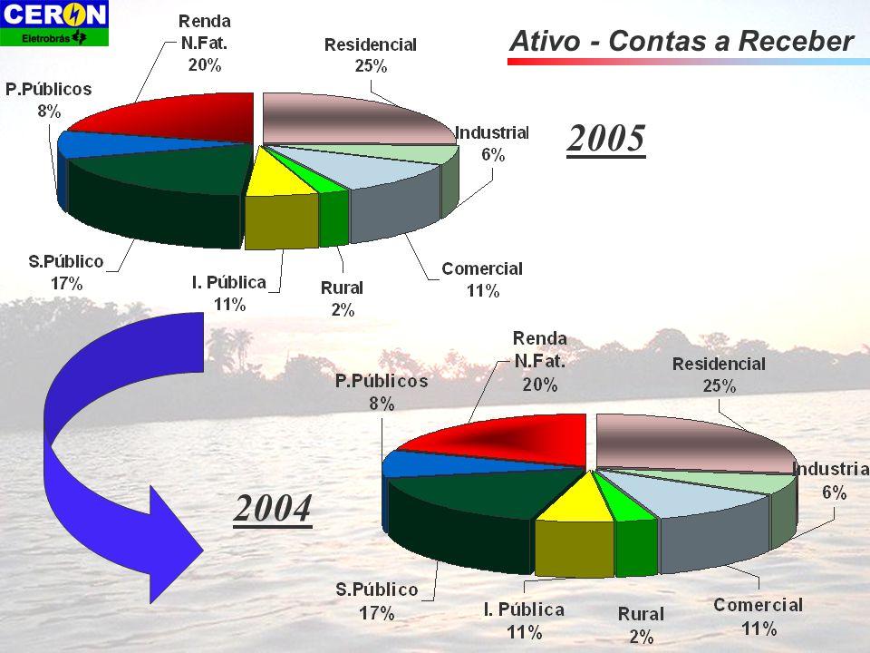 Ativo - Contas a Receber 2004 2005