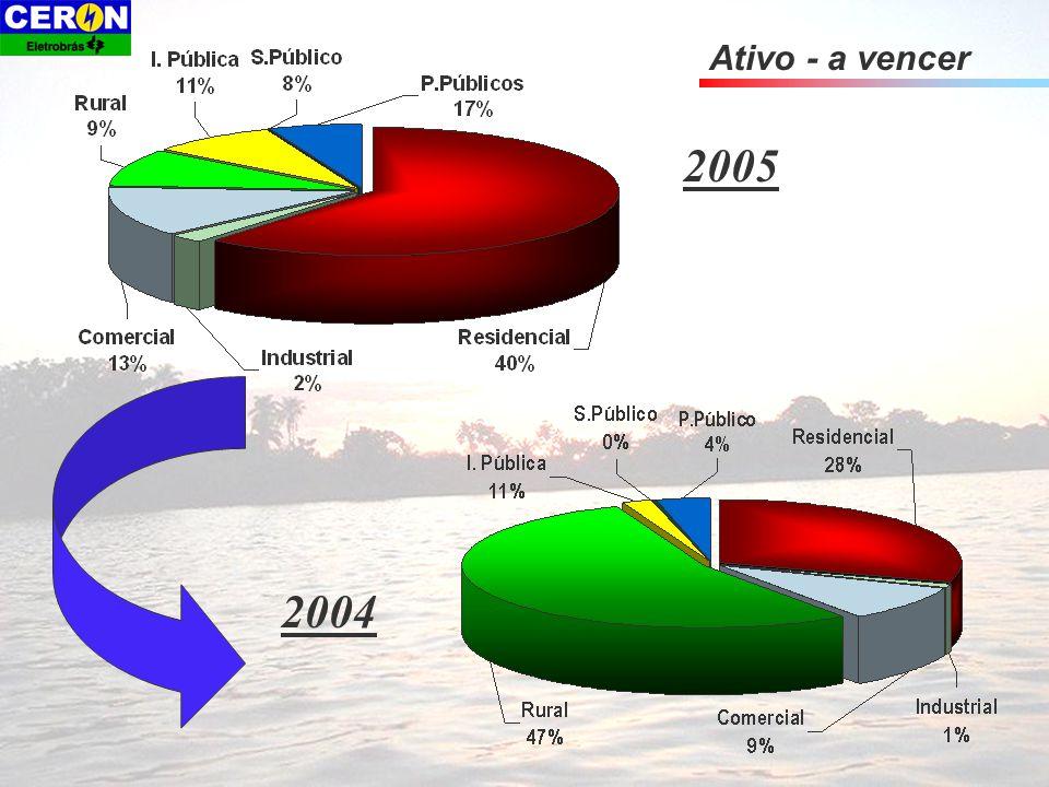 ATIVO - CIRCULANTE Contas Vencidas/ Vincendas/ a Faturar Fonte: FGC Inadimplência classe privada set/05 R$ 71.422 mil P.