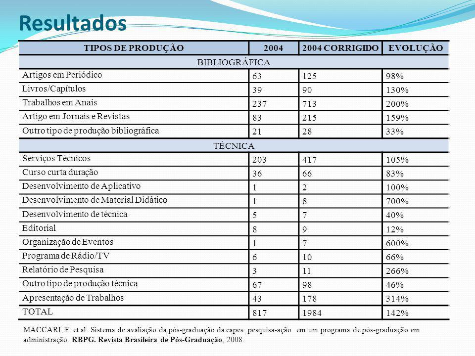 Resultados TIPOS DE PRODUÇÃO20042004 CORRIGIDOEVOLUÇÃO BIBLIOGRÁFICA Artigos em Periódico 6312598% Livros/Capítulos 3990130% Trabalhos em Anais 237713200% Artigo em Jornais e Revistas 83215159% Outro tipo de produção bibliográfica 212833% TÉCNICA Serviços Técnicos 203417105% Curso curta duração 366683% Desenvolvimento de Aplicativo 12100% Desenvolvimento de Material Didático 18700% Desenvolvimento de técnica 5740% Editorial 8912% Organização de Eventos 17600% Programa de Rádio/TV 61066% Relatório de Pesquisa 311266% Outro tipo de produção técnica 679846% Apresentação de Trabalhos 43178314% TOTAL 8171984142% MACCARI, E.