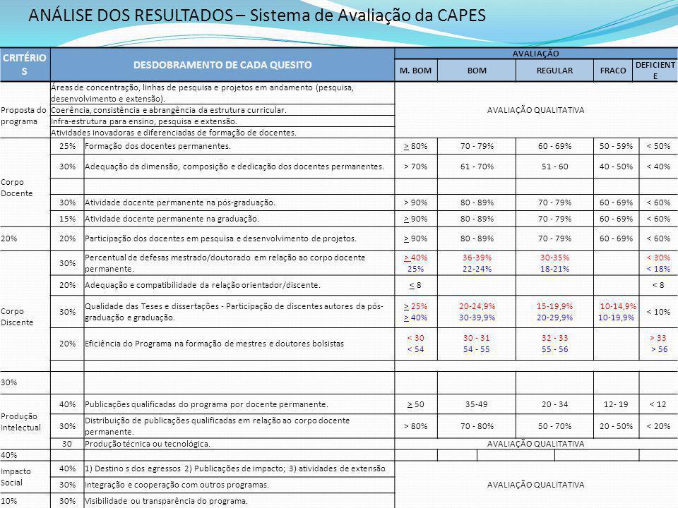 ANÁLISE DOS RESULTADOS – Sistema de Avaliação da CAPES CRITÉRIO S DESDOBRAMENTO DE CADA QUESITO AVALIAÇÃO M.