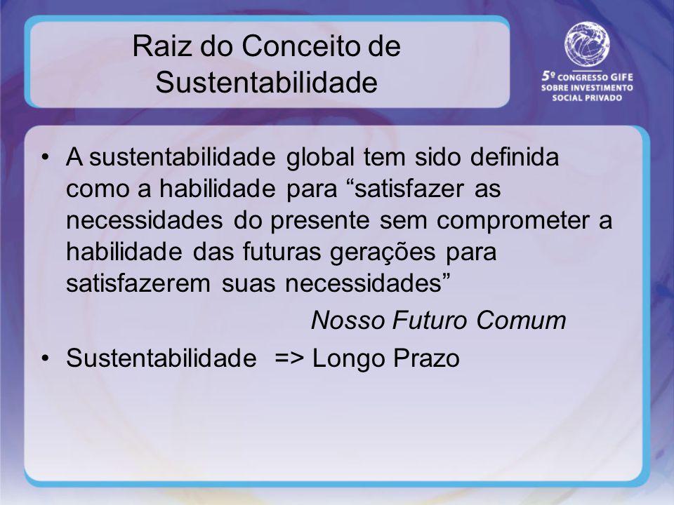 Raiz do Conceito de Sustentabilidade A sustentabilidade global tem sido definida como a habilidade para satisfazer as necessidades do presente sem comprometer a habilidade das futuras gerações para satisfazerem suas necessidades Nosso Futuro Comum Sustentabilidade => Longo Prazo