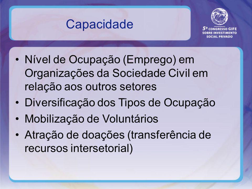 Capacidade Nível de Ocupação (Emprego) em Organizações da Sociedade Civil em relação aos outros setores Diversificação dos Tipos de Ocupação Mobilização de Voluntários Atração de doações (transferência de recursos intersetorial)
