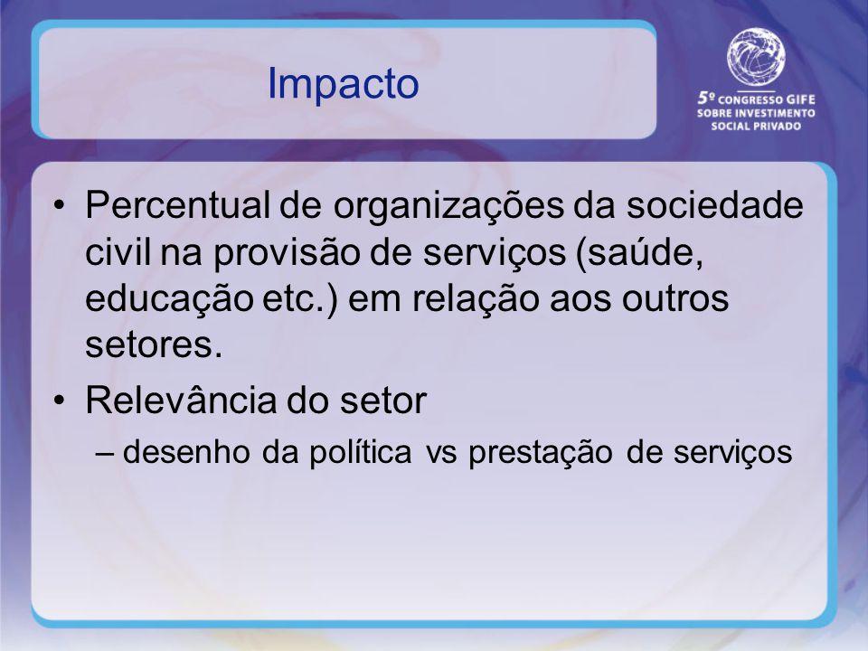 Impacto Percentual de organizações da sociedade civil na provisão de serviços (saúde, educação etc.) em relação aos outros setores.
